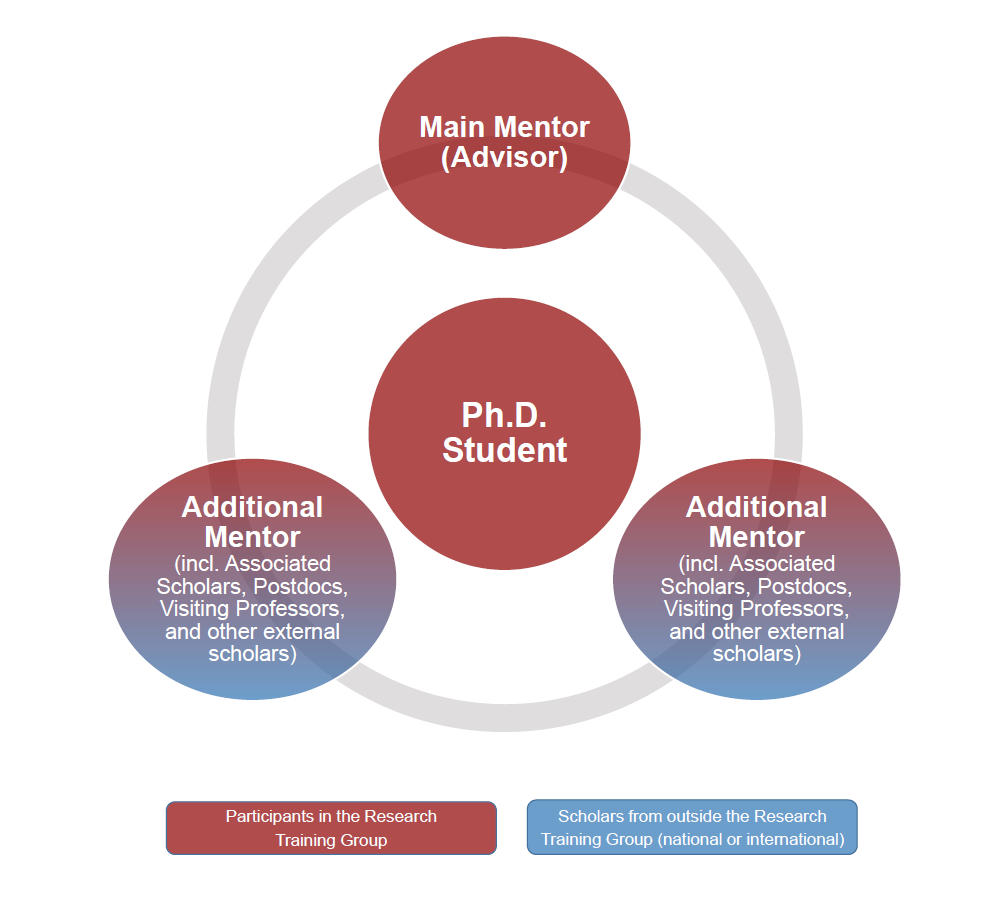 phd thesis mentoring Phd dissertation process manual dissertation milestones every dissertation is unique, but the dissertation process moves through a similar sequence of steps for all learners.